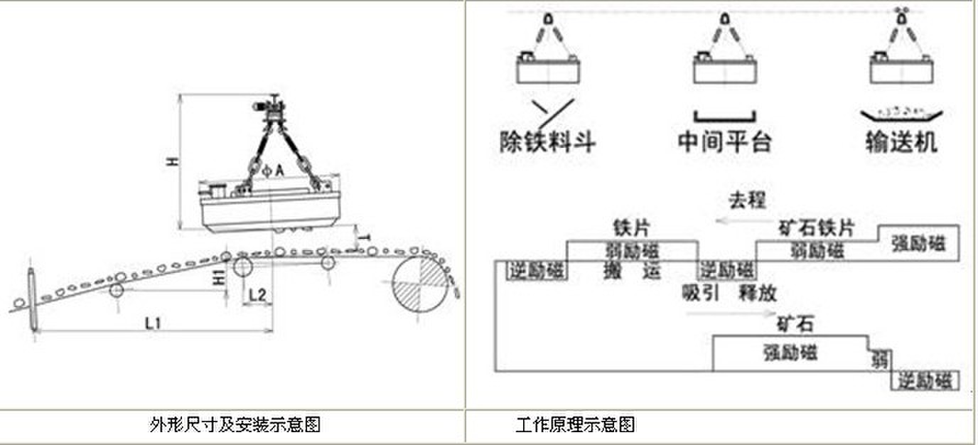 mc01(rcdp)系列矿石自动回收式电磁除铁器